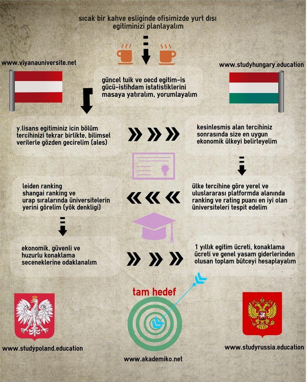 Yurtdışı Yüksek Lisans Eğitimi